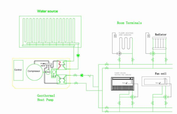 Geothermal Heatpumps diagram
