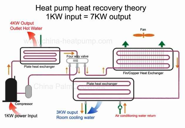 China Heat Pump Full Heat Recovery Heat Pump